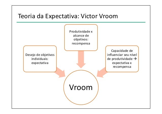 victor vroom Victor h vroom in recent years i have been involved in the teaching of a course  at yale called individual and group behavior igb, as it has been affectionately.