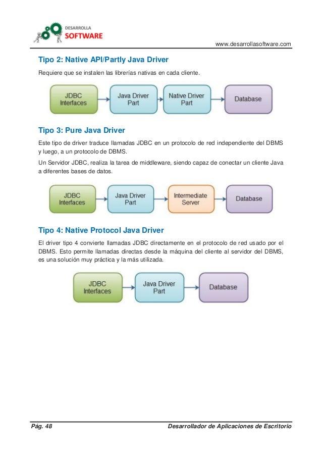 www.desarrollasoftware.com Pág. 48 Desarrollador de Aplicaciones de Escritorio Tipo 2: Native API/Partly Java Driver Requi...