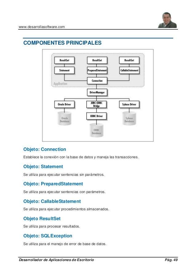 www.desarrollasoftware.com Desarrollador de Aplicaciones de Escritorio Pág. 49 COMPONENTES PRINCIPALES Objeto: Connection ...
