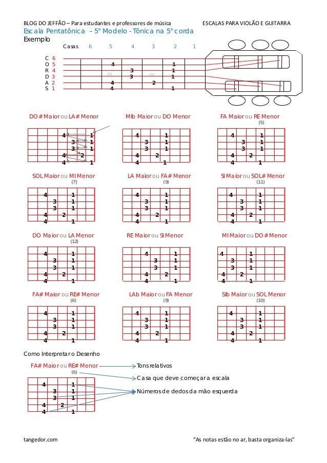 BLOG DO JEFFÃO – Para estudantes e professores de música ESCALAS PARA VIOLÃO E GUITARRA Escala Pentatônica – 5° Modelo - T...
