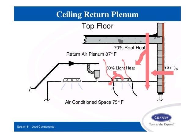 Roof Plenum Amp 28 Plenum Sc 1 St Slideplayer