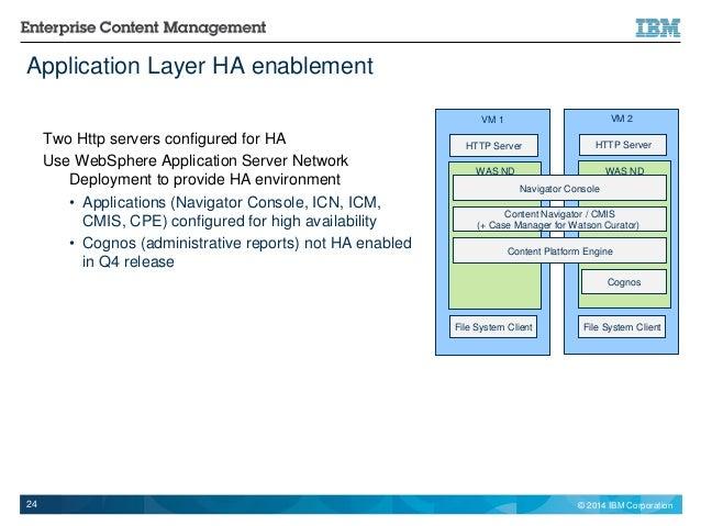 websphere application server network deployment topology