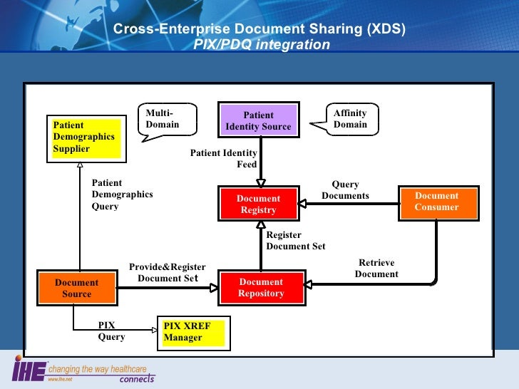 Ihe Crossenterprise Document Sharing Xds on Affinity Diagram For Registration
