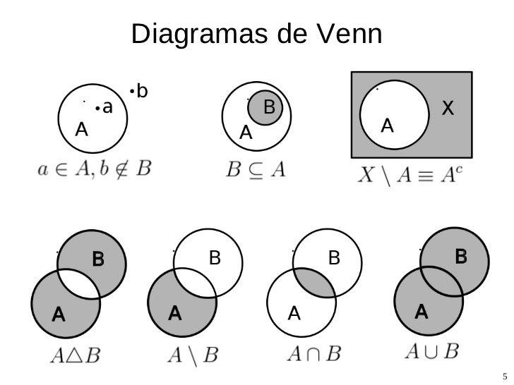 02 introduccin a la teora de probabilidad operaciones con conjuntos 5 diagramas de venn ccuart Gallery