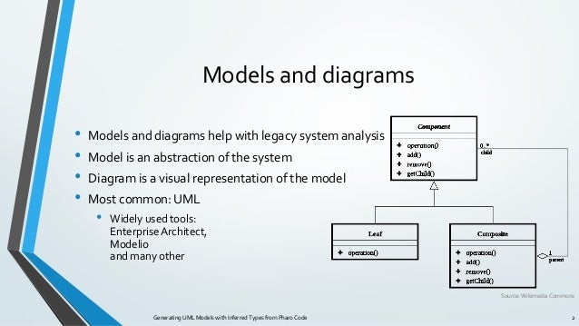 Generating UML Models with Inferred Types from Pharo Code