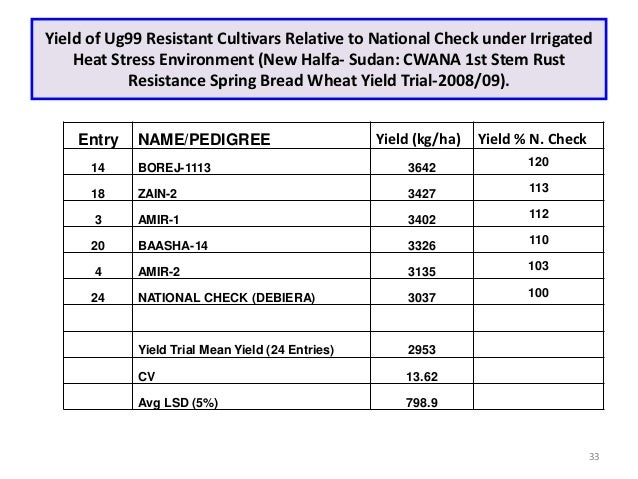 Yield of Ug99 Resistant Cultivars Relative to National Check under Irrigated    Heat Stress Environment (New Halfa- Sudan:...