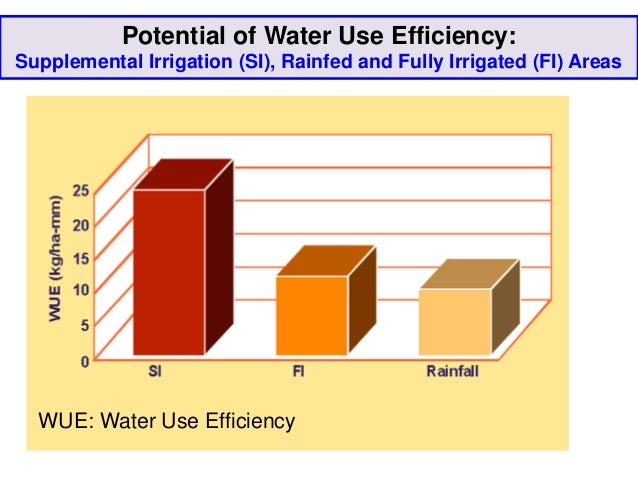 Potential of Water Use Efficiency:Supplemental Irrigation (SI), Rainfed and Fully Irrigated (FI) Areas  WUE: Water Use Eff...