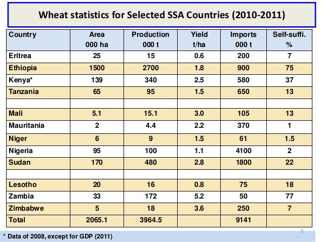 Wheat statistics for Selected SSA Countries (2010-2011) Country                    Area        Production   Yield   Import...