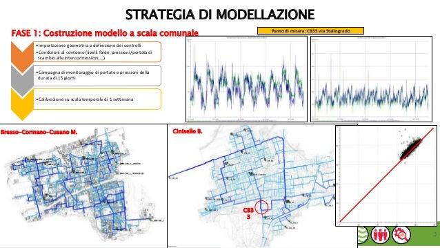 Il sistema Nord Milano - Modellazione della dorsale di Cornaredo Slide 3
