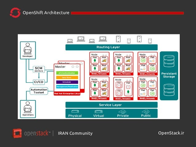 Openshift in a nutshell episode 02 architecture for Openshift 3 architecture