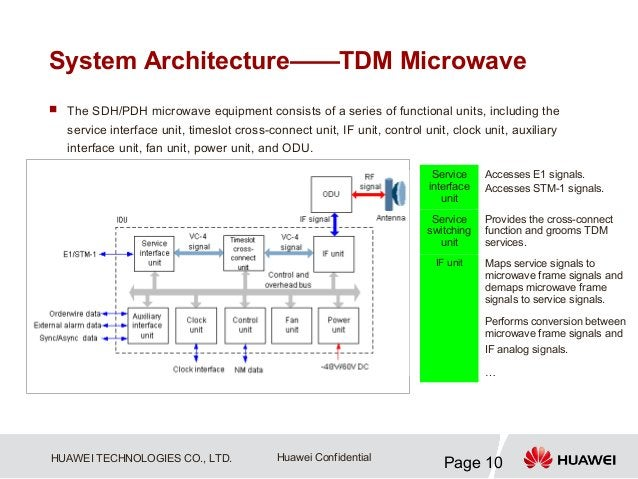 System Architecture——TDM Microwave The SDH/PDH microwave equipment consists of a series of functional units, including th...