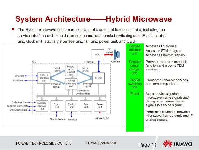 System Architecture——Hybrid Microwave The Hybrid microwave equipment consists of a series of functional units, including ...