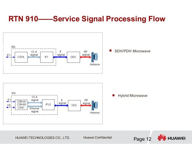 RTN 910——Service Signal Processing Flow                                                   SDH/PDH Microwave              ...