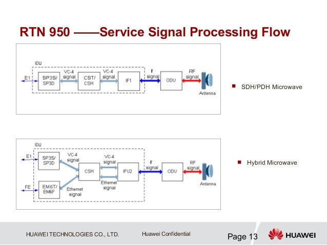 RTN 950 ——Service Signal Processing Flow                                                        SDH/PDH Microwave        ...