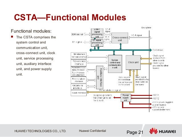 CSTA—Functional ModulesFunctional modules: The CSTA comprises the  system control and  communication unit,  cross-connect...