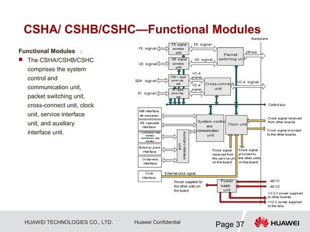 CSHA/ CSHB/CSHC—Functional ModulesFunctional Modules : The CSHA/CSHB/CSHC  comprises the system  control and  communicati...