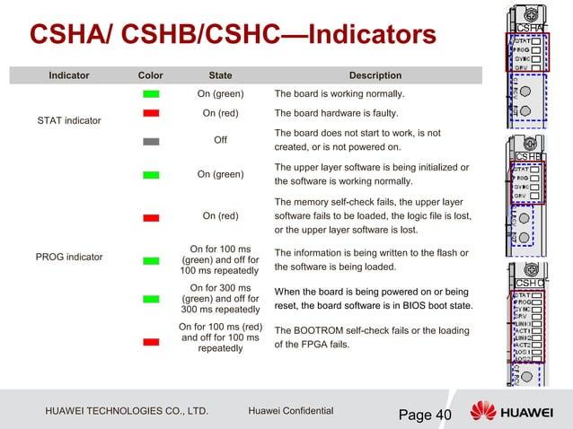 CSHA/ CSHB/CSHC—Indicators  Indicator       Color           State                            Description                  ...