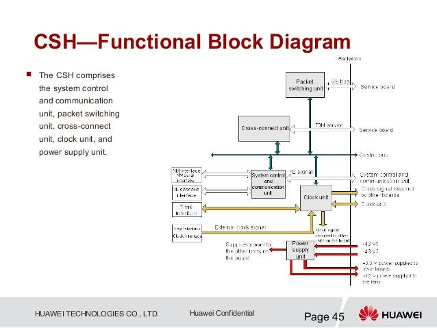 CSH—Functional Block Diagram The CSH comprises  the system control  and communication  unit, packet switching  unit, cros...