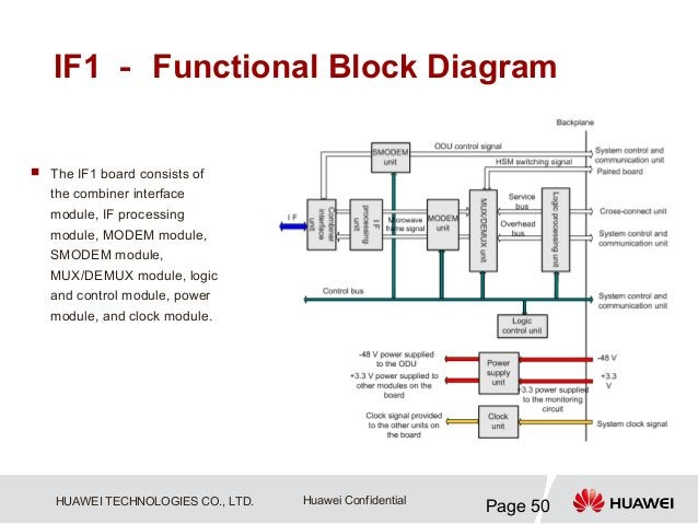 IF1 - Functional Block Diagram The IF1 board consists of   the combiner interface   module, IF processing   module, MODEM...