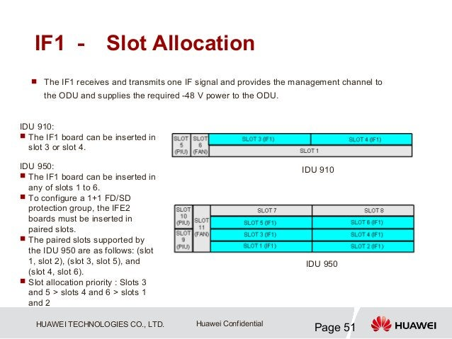 IF1 - Slot Allocation   The IF1 receives and transmits one IF signal and provides the management channel to      the ODU ...
