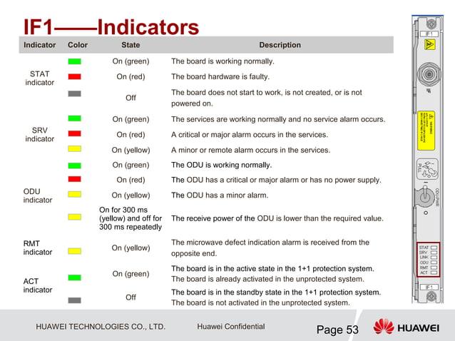 IF1——IndicatorsIndicator   Color          State                                      Description                        On...
