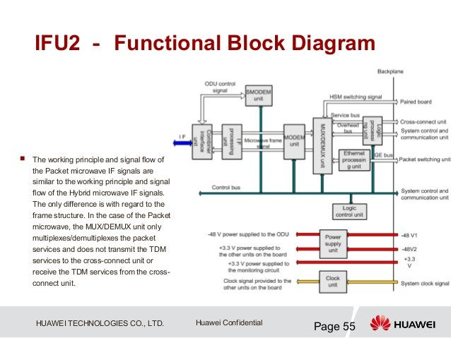 IFU2 - Functional Block Diagram   The working principle and signal flow of    the Packet microwave IF signals are    simi...