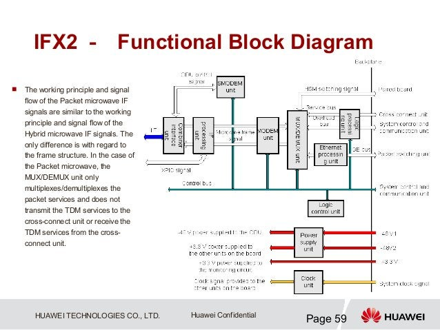 IFX2 - Functional Block Diagram   The working principle and signal    flow of the Packet microwave IF    signals are simi...
