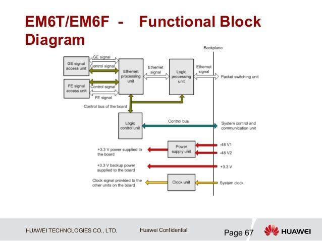 EM6T/EM6F - Functional BlockDiagramHUAWEI TECHNOLOGIES CO., LTD.   Huawei Confidential                                    ...