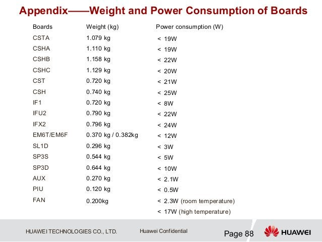 Appendix——Weight and Power Consumption of Boards   Boards           Weight (kg)                Power consumption (W)   CST...