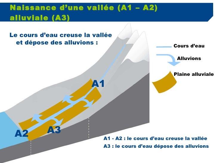 Naissance d'une vallée (A1 – A2) alluviale (A3) Cours d'eau Alluvions Plaine alluviale A1 A2 A3 A1 - A2 : le cours d'eau c...