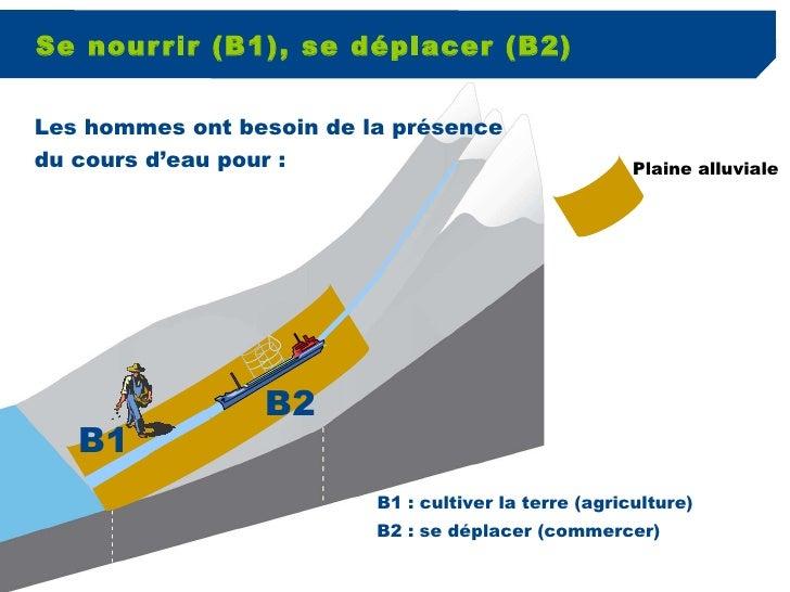 Se nourrir (B1), se déplacer (B2) Plaine alluviale B1 B2 B1 : cultiver la terre (agriculture)   B2 : se déplacer (commerce...