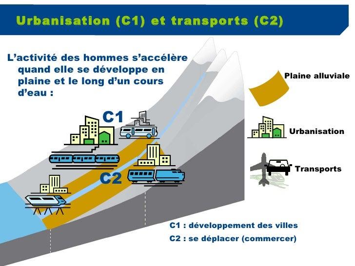 Urbanisation (C1) et transports (C2) Plaine alluviale C1 C2 C1 : développement des villes C2 : se déplacer (commercer) L'a...