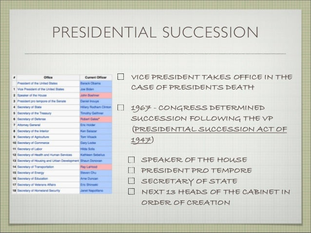 02 - Presidential Qualifications