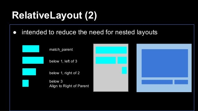 RelativeLayout (2) ● intended to reduce the need for nested layouts match_parent below 1, left of 3 below 1, right of 2 be...