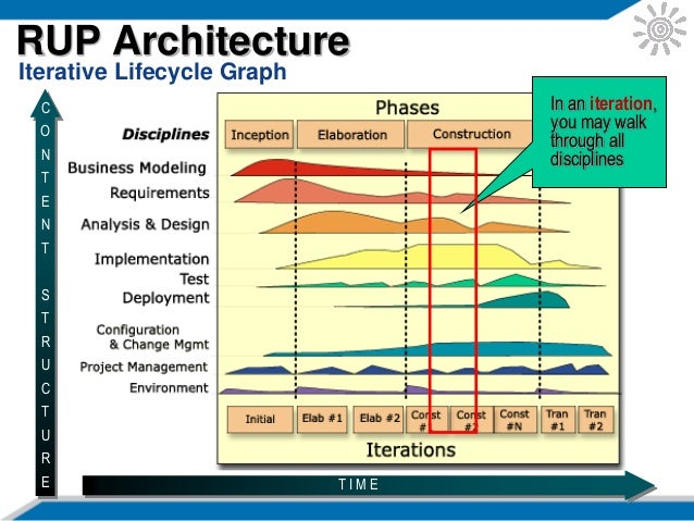 rup best practices The rational unified process (rup) was originally based on six best practices - develop iteratively, manage requirements, use component architecture, model visually (uml), continuously verify quality, and manage change - gleaned from many years of experience on many projects.