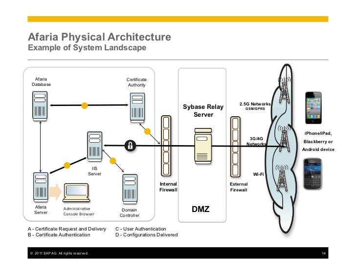 Sap mobile platform architecture and strategy for Bo architecture 4 1