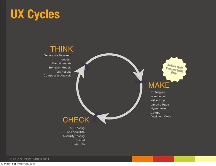 UX Cycles                                 THINK                             Generative Research                           ...