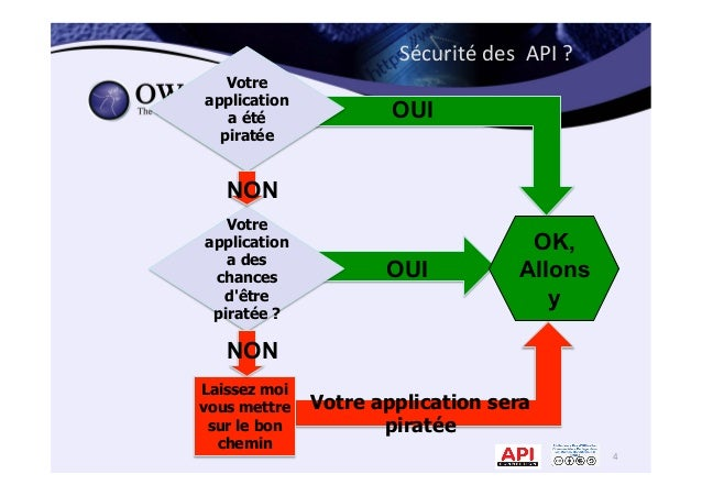 Sécurité  des    API  ?   4   Votre application sera piratée Laissez moi vous mettre sur le bon chemin 4 Votre...