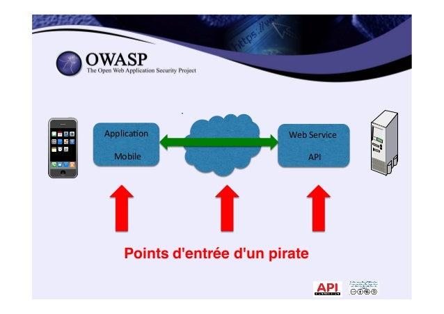 280 9 Applica*on        Mobile   Web  Service          API   Points d'entrée d'un pirate