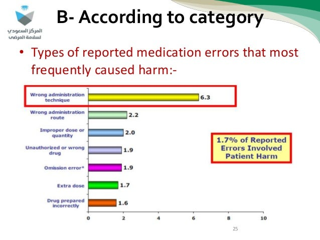 he relationship of medication errors and Medication errors in mental health could have severe consequences aim: the aim of the study was to evaluate the impact of nursing intervention regarding medications.