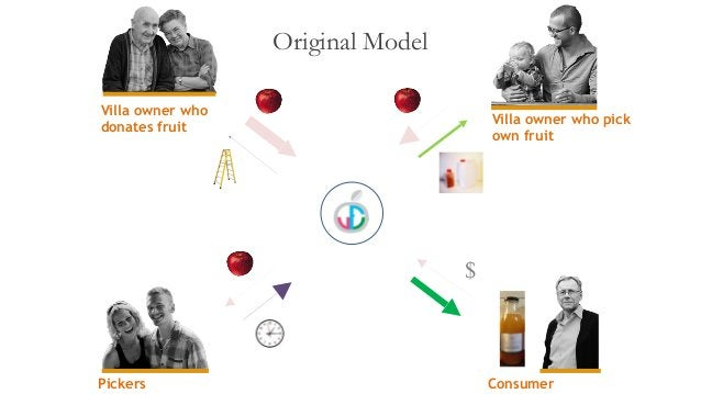 Original Model Pickers Villa owner who donates fruit New COOP Consumer Villa owner who pick own fruit $