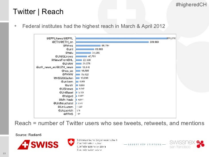 #higheredCH     Twitter   Reach         Federal institutes had the highest reach in March & April 2012     Reach = number ...