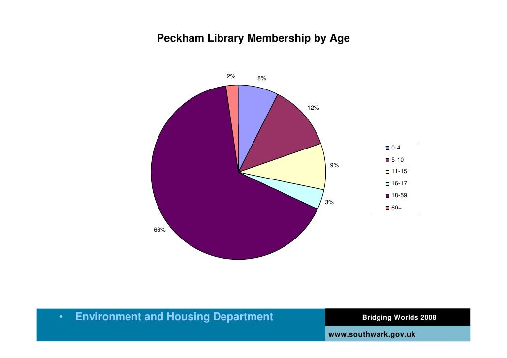 Peckham Library Membership by Age                                 2%   8%                                               12...