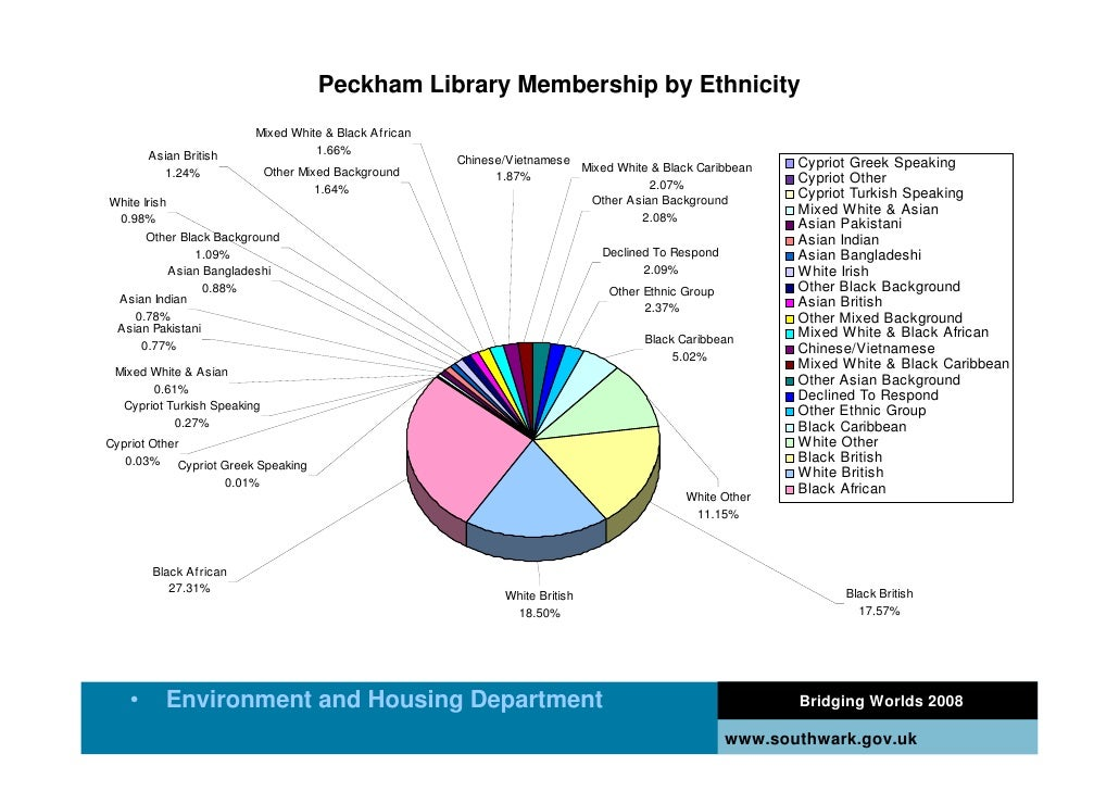 Peckham Library Membership by Ethnicity                            Mixed White & Black African        Asian British       ...