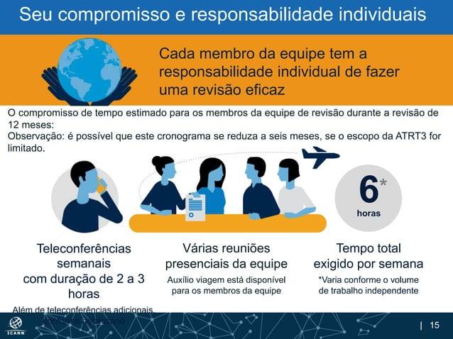 | 15 Seu compromisso e responsabilidade individuais Teleconferências semanais com duração de 2 a 3 horas Além de teleconfe...