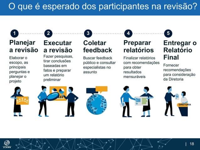 | 18 O que é esperado dos participantes na revisão? Planejar a revisão Elaborar o escopo, as principais perguntas e planej...
