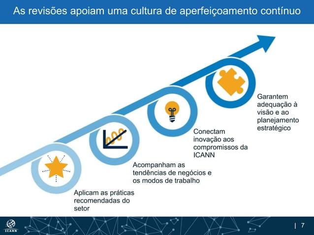 | 7 Aplicam as práticas recomendadas do setor Acompanham as tendências de negócios e os modos de trabalho Conectam inovaçã...