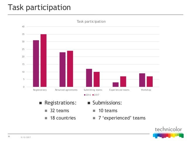 11 Task participation 9/13/2017  Registrations:  32 teams  18 countries  Submissions:  10 teams  7 'experienced' tea...