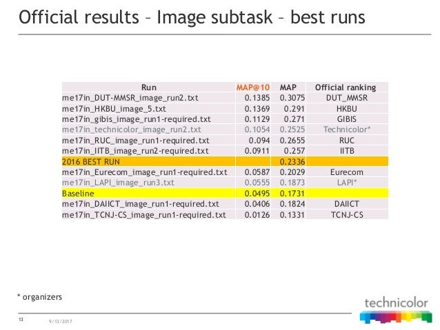 13 Official results – Image subtask – best runs 9/13/2017 Run MAP@10 MAP Official ranking me17in_DUT-MMSR_image_run2.txt 0...