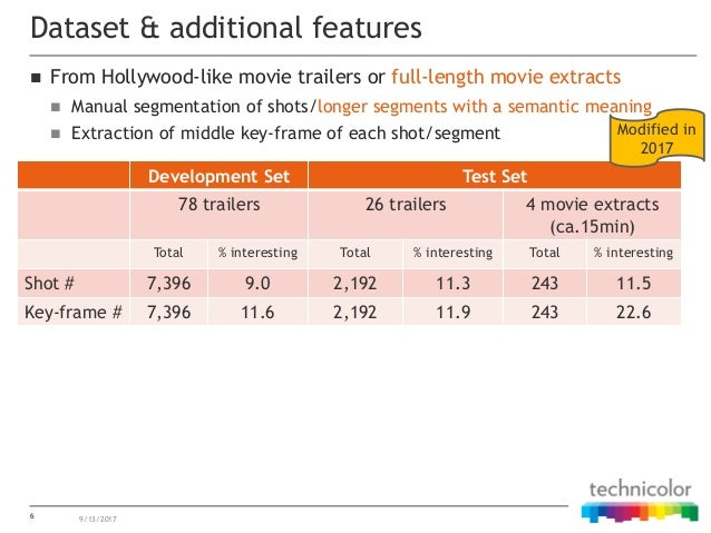  From Hollywood-like movie trailers or full-length movie extracts  Manual segmentation of shots/longer segments with a s...